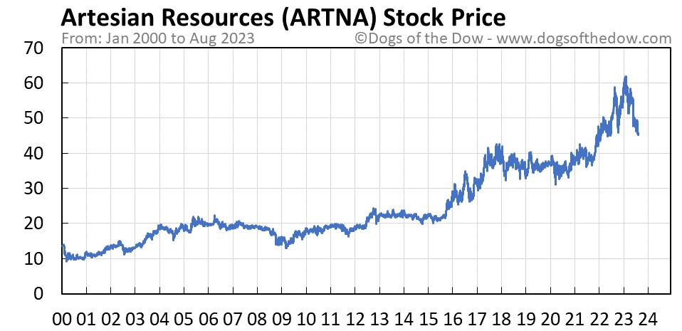 ARTNA stock price chart