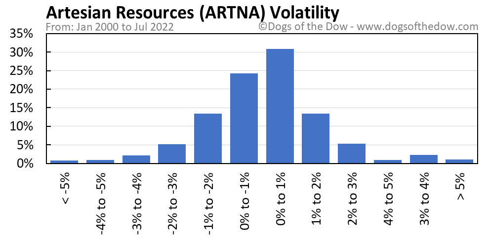 ARTNA volatility chart