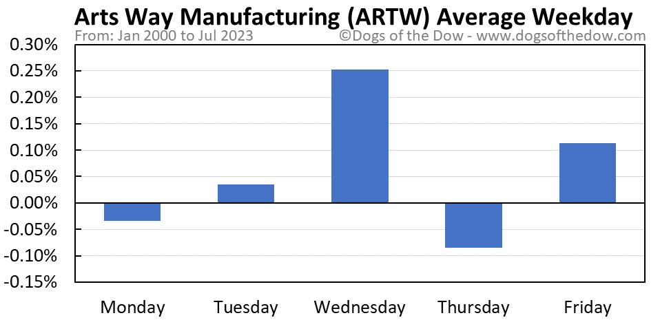 ARTW average weekday chart
