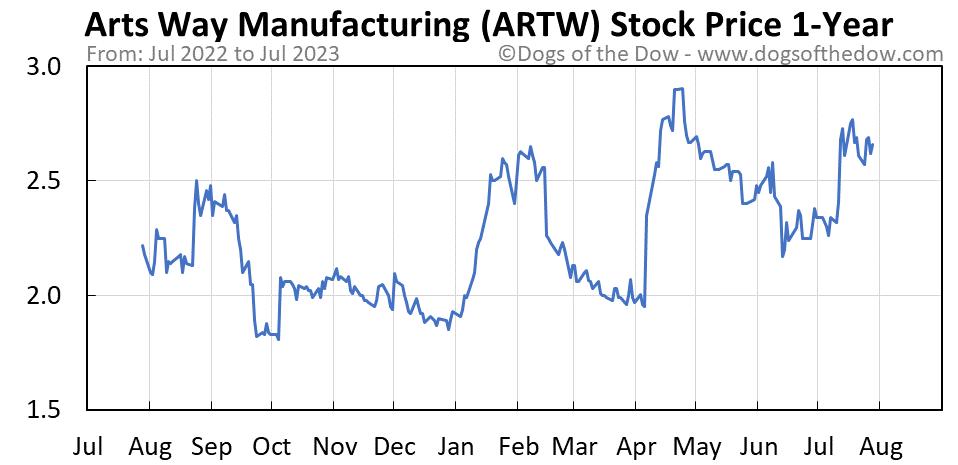 ARTW 1-year stock price chart