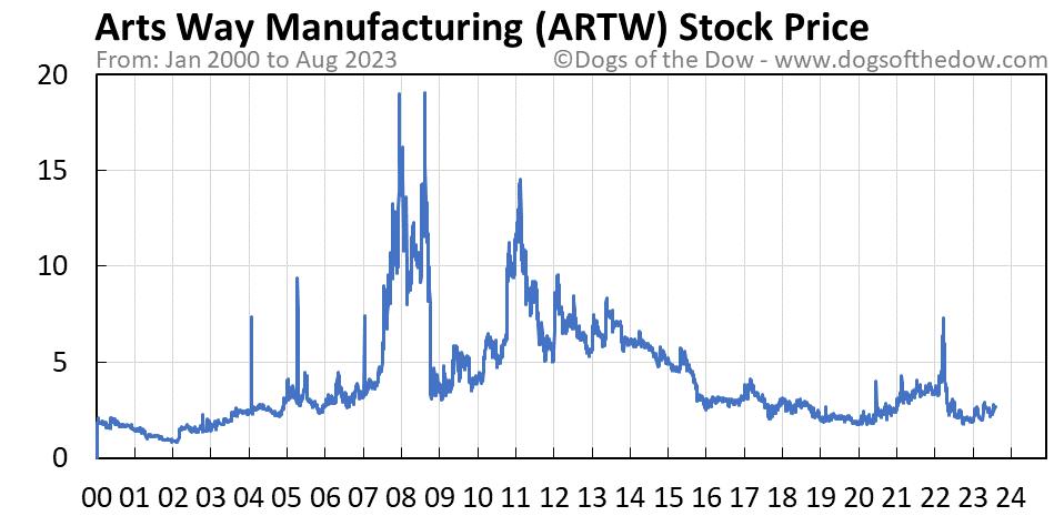 ARTW stock price chart