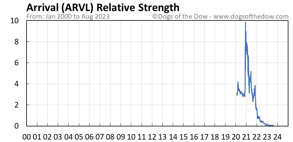 ARVL relative strength chart