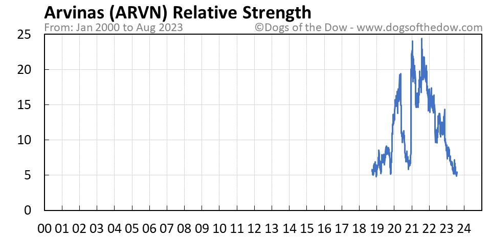 ARVN relative strength chart