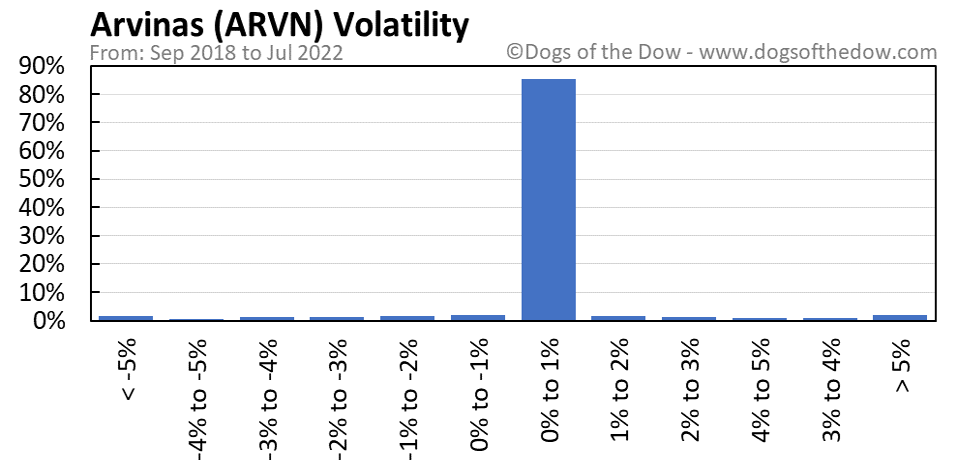 ARVN volatility chart