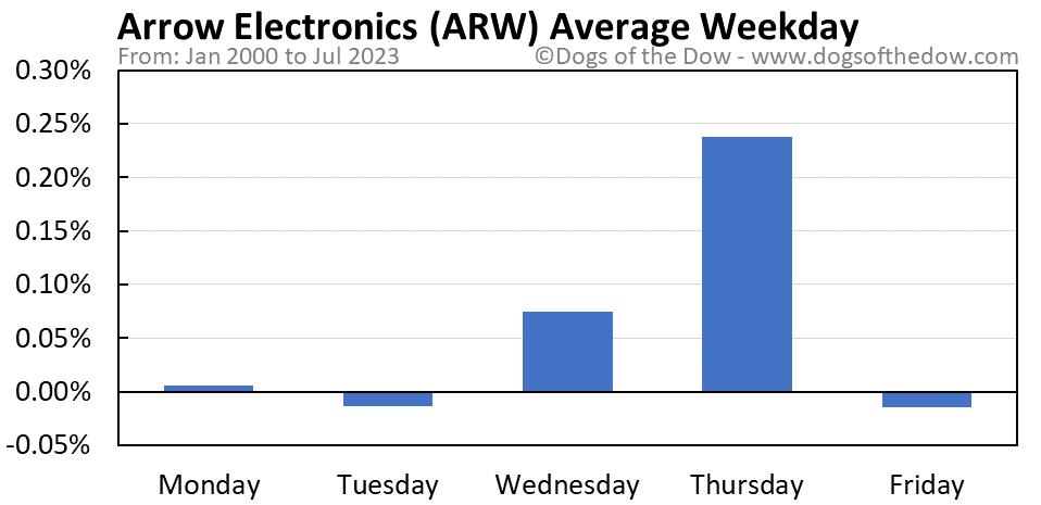 ARW average weekday chart