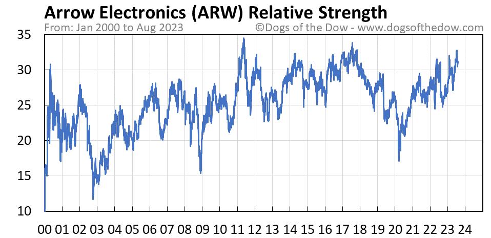 ARW relative strength chart
