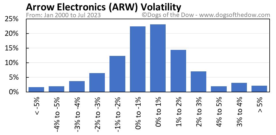 ARW volatility chart