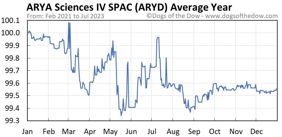 ARYD average year chart