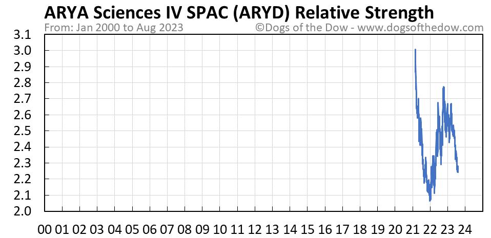 ARYD relative strength chart