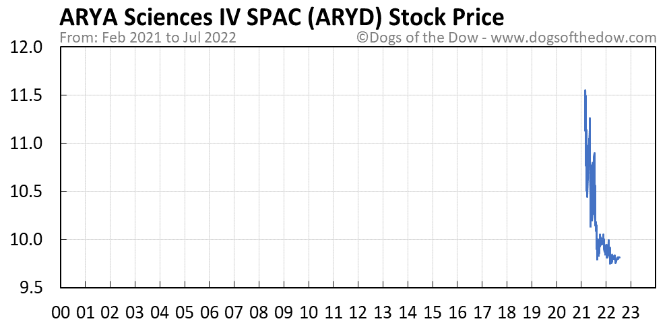 ARYD stock price chart