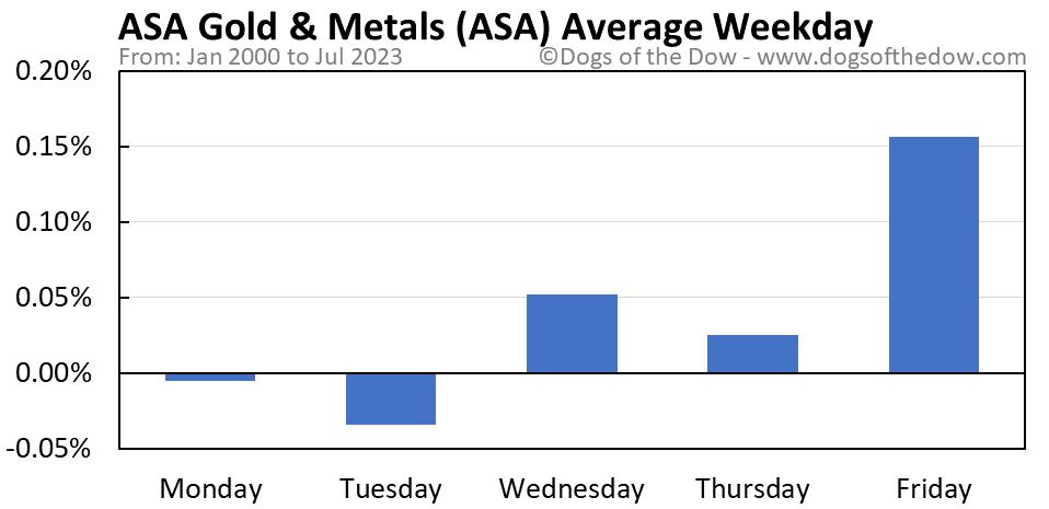 ASA average weekday chart