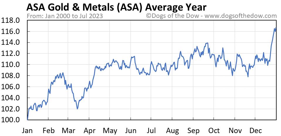 ASA average year chart