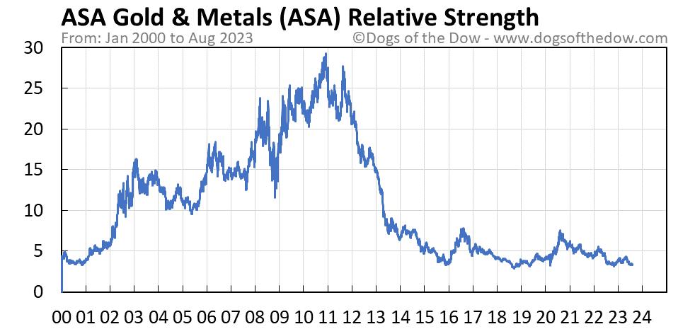 ASA relative strength chart