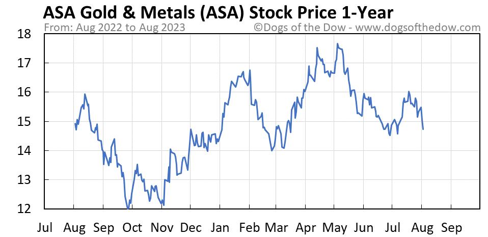 ASA 1-year stock price chart