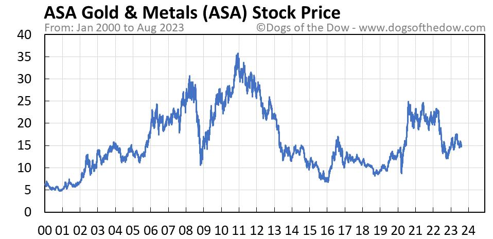 ASA stock price chart