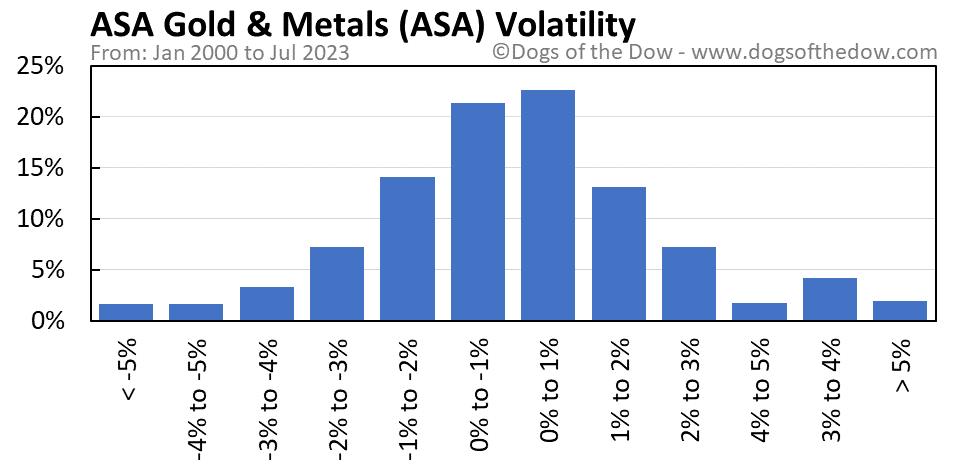 ASA volatility chart