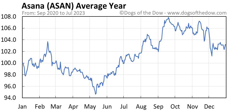 ASAN average year chart