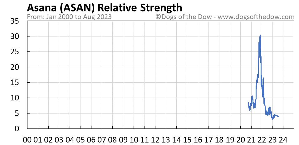 ASAN relative strength chart