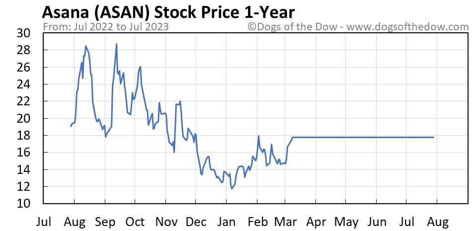 ASAN 1-year stock price chart