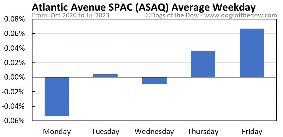 ASAQ average weekday chart