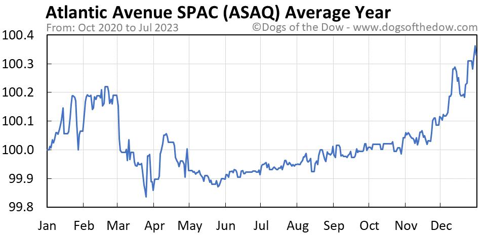 ASAQ average year chart
