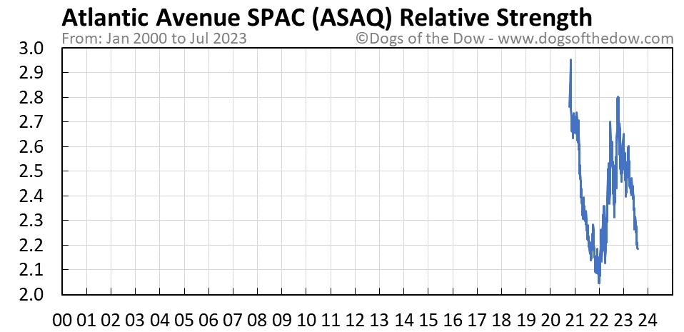 ASAQ relative strength chart