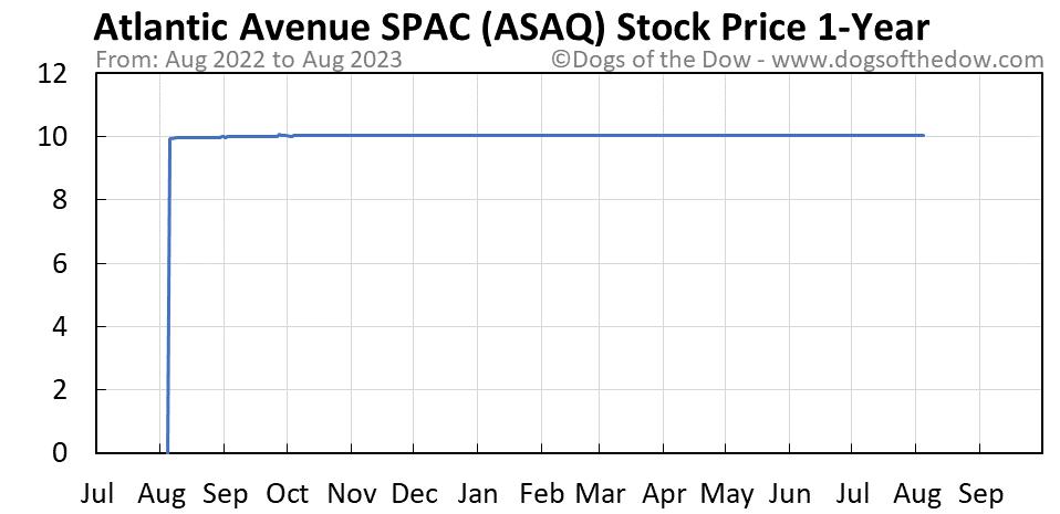 ASAQ 1-year stock price chart