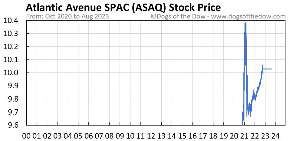 ASAQ stock price chart