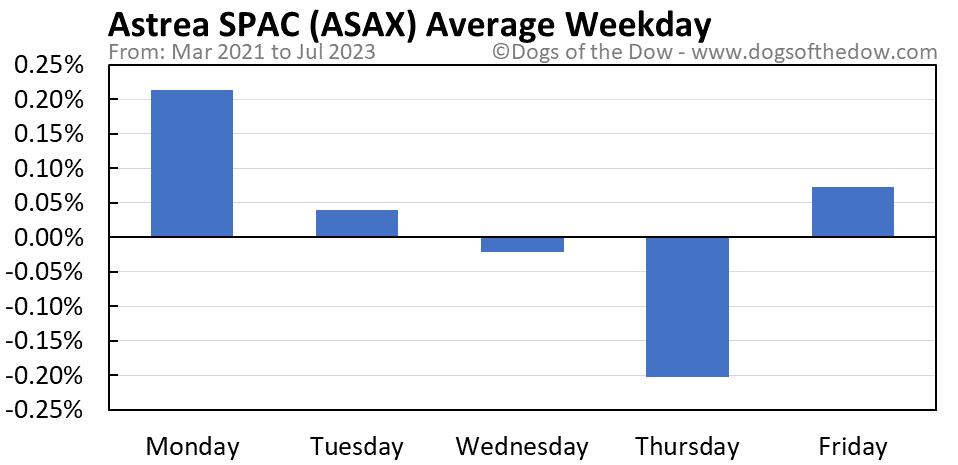 ASAX average weekday chart