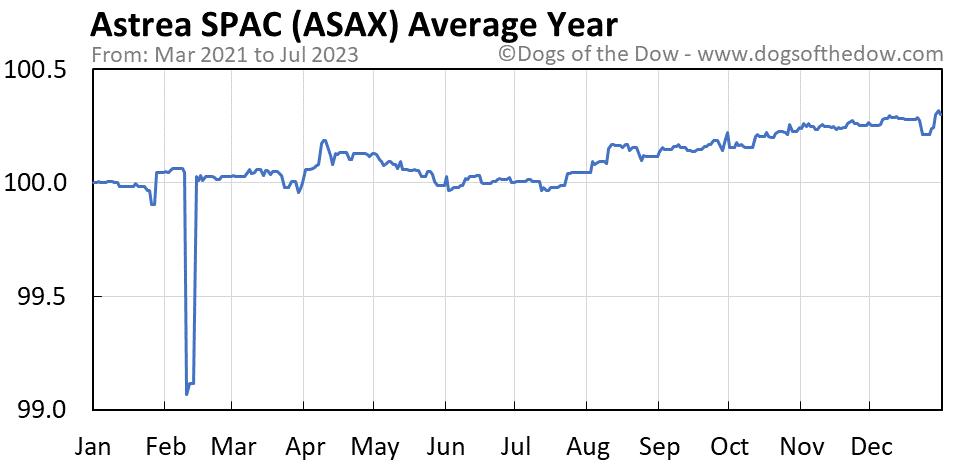 ASAX average year chart