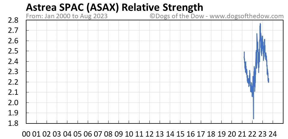 ASAX relative strength chart