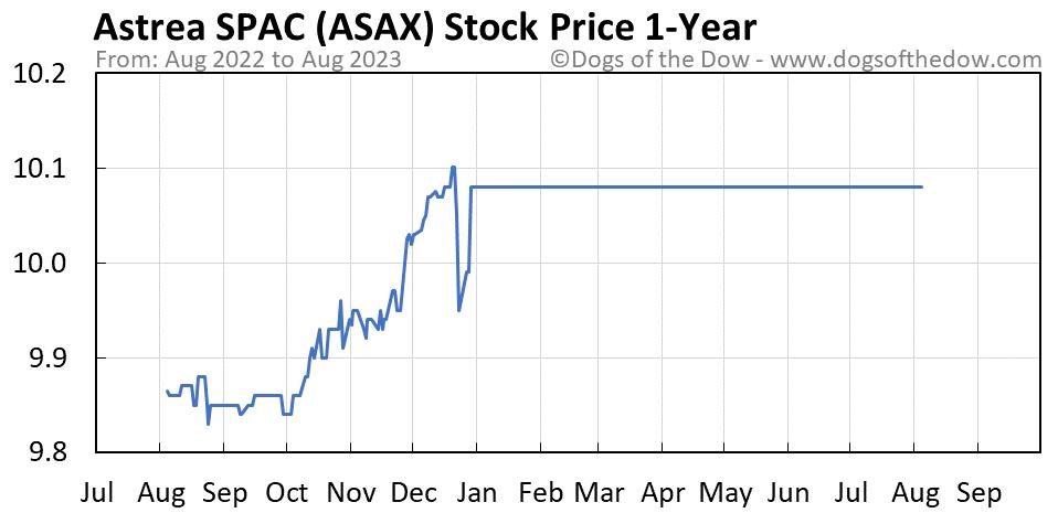ASAX 1-year stock price chart