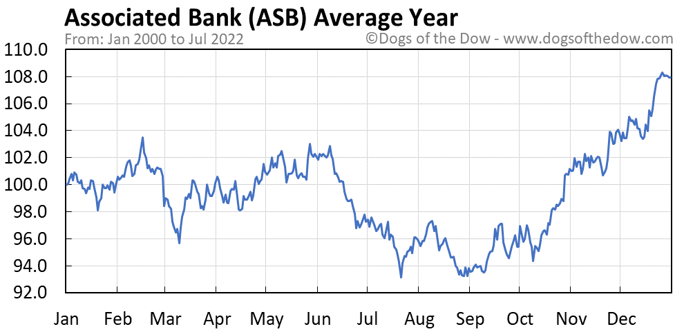 ASB average year chart
