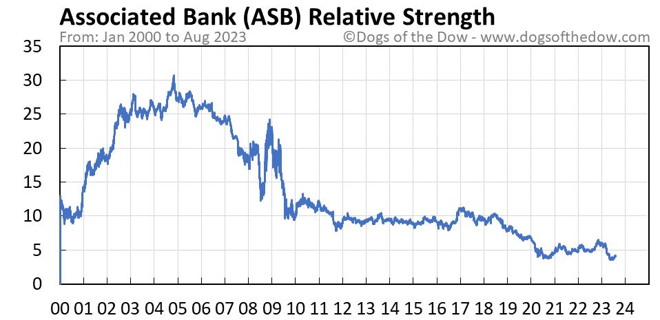 ASB relative strength chart