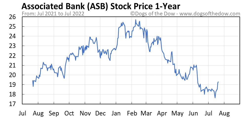 ASB 1-year stock price chart