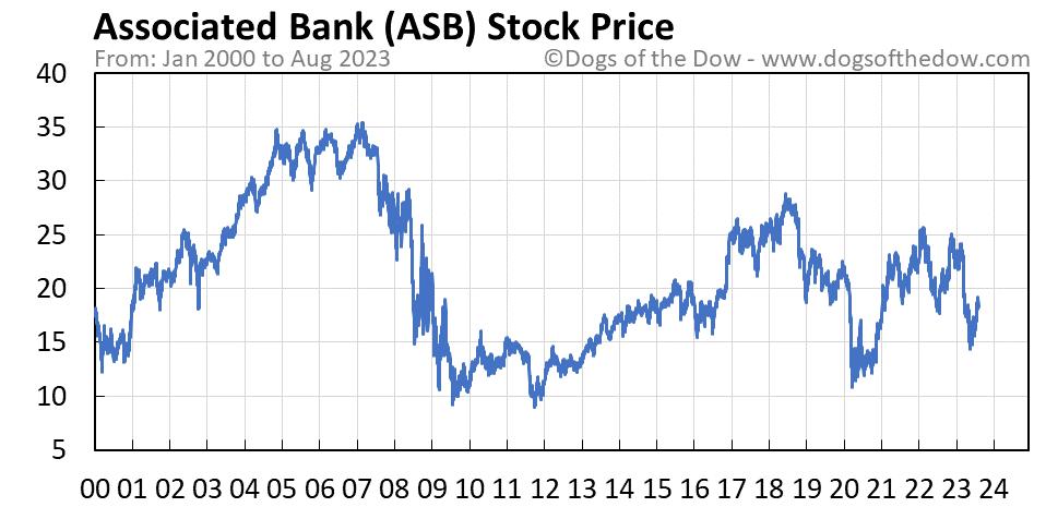 ASB stock price chart