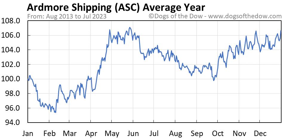 ASC average year chart