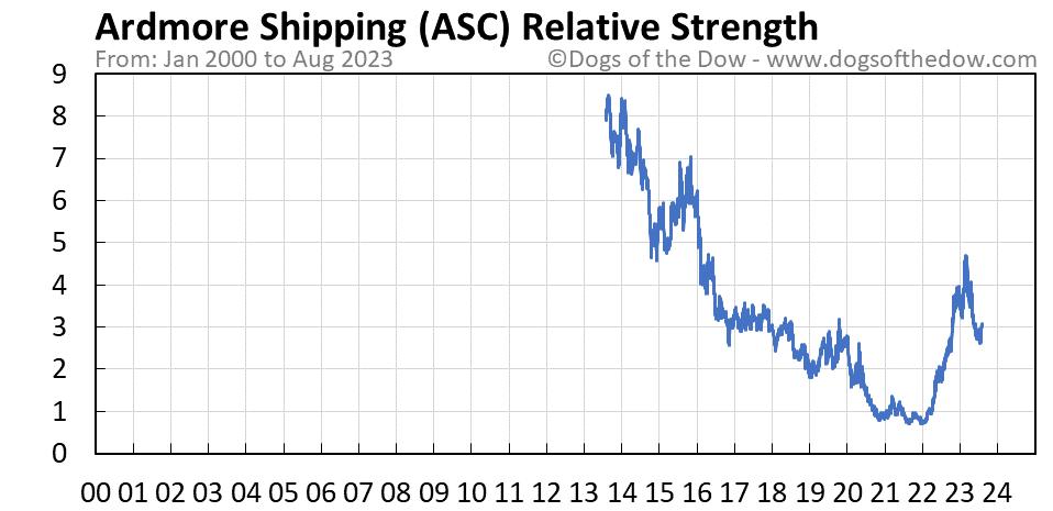 ASC relative strength chart