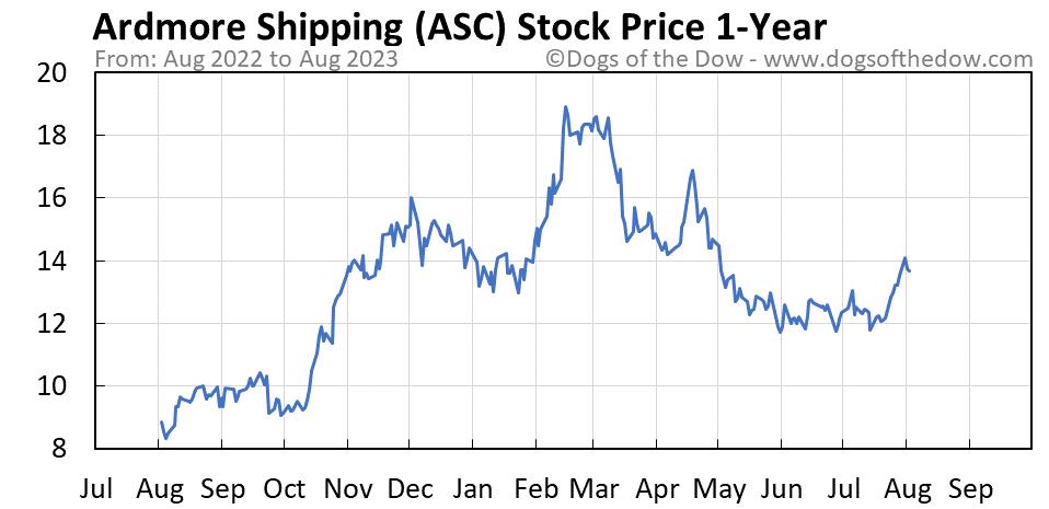 ASC 1-year stock price chart