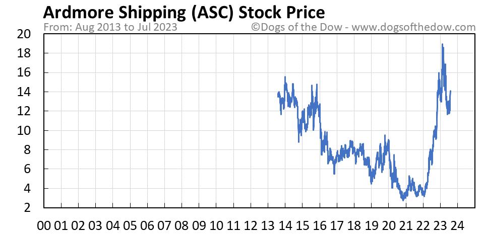 ASC stock price chart