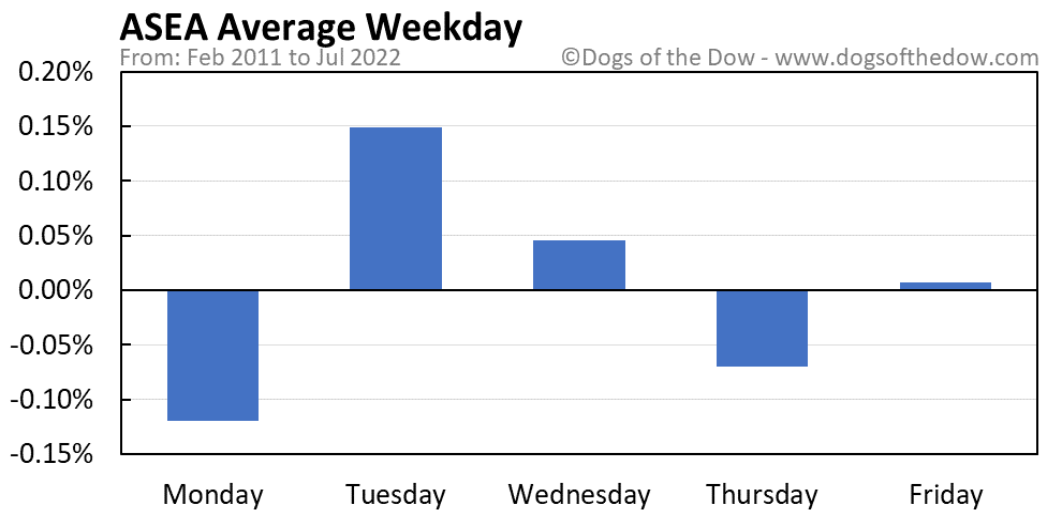 ASEA average weekday chart