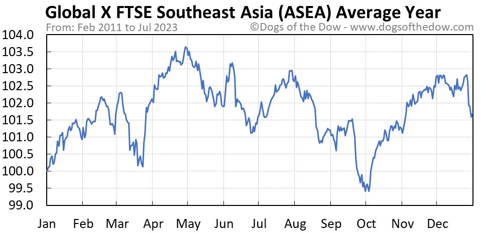 ASEA average year chart