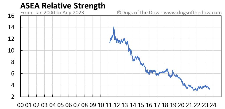 ASEA relative strength chart