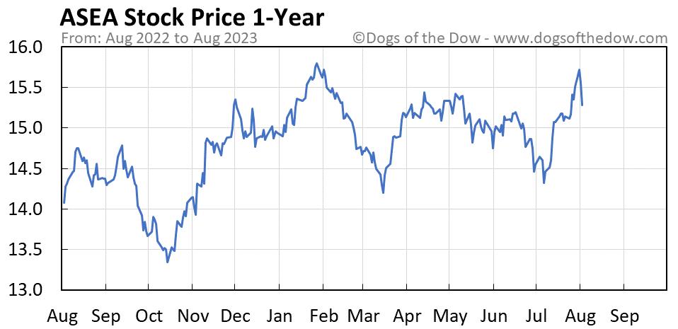 ASEA 1-year stock price chart