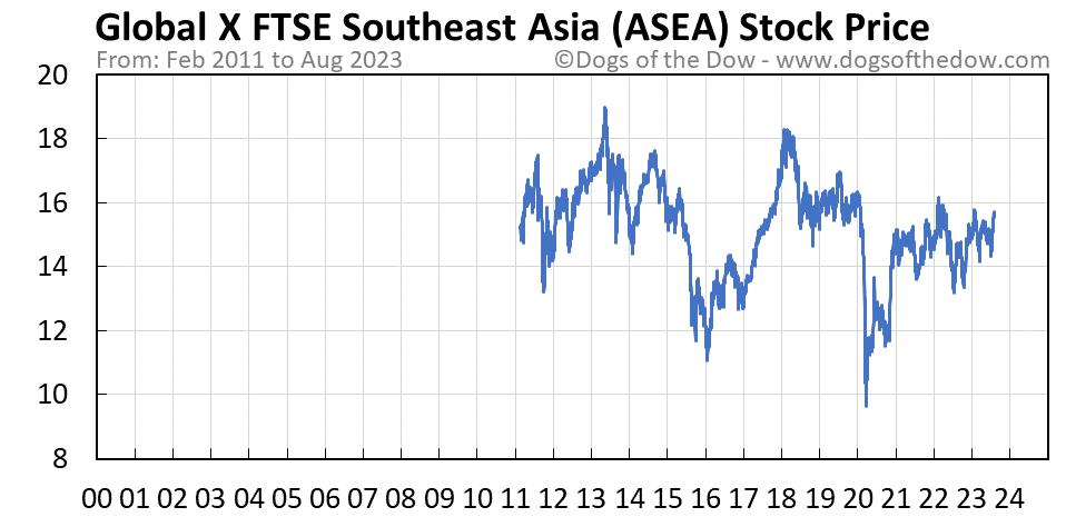 ASEA stock price chart