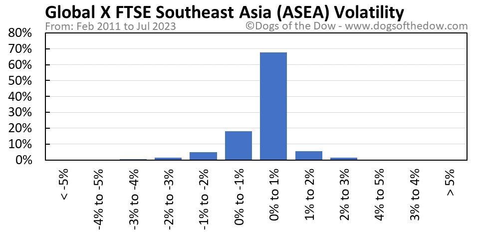 ASEA volatility chart