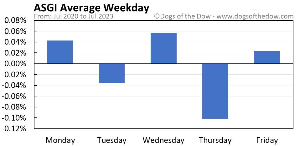 ASGI average weekday chart
