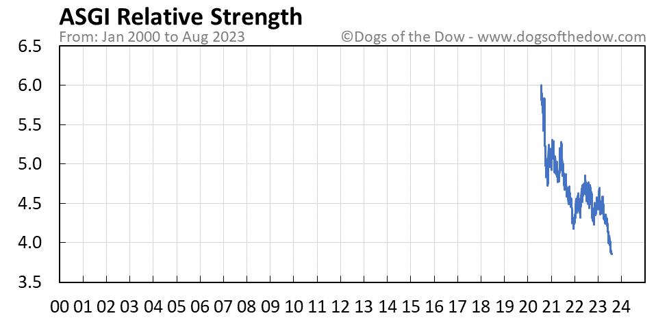 ASGI relative strength chart