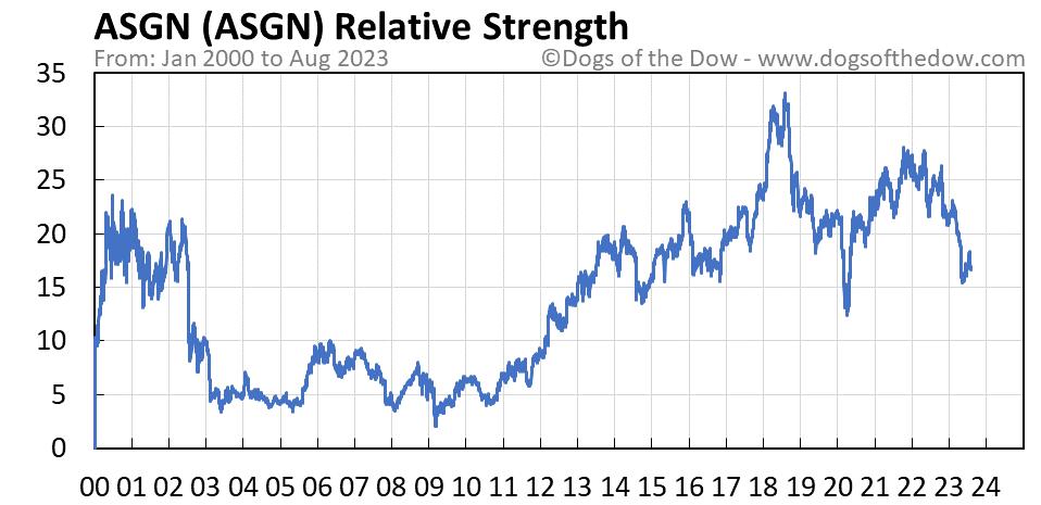ASGN relative strength chart