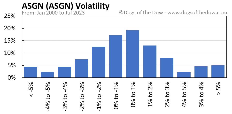 ASGN volatility chart
